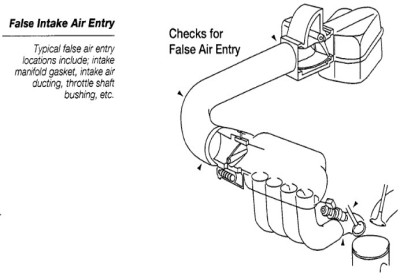 Emission sub Systems - Engine & Emission Systems