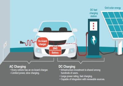 Taking charge of electric vehicles – both in the vehicle and on the grid