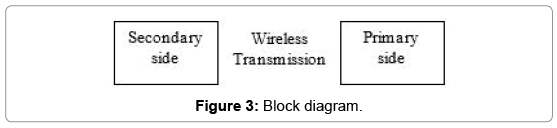 advances-in-automobile-engineering-Block-diagram-003 A Smart Wireless Car Ignition System for Vehicle Security