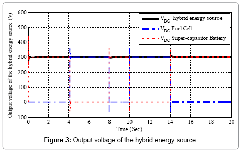 Output voltage of the hybrid energy source.