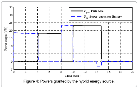 Powers granted by the hybrid energy source.