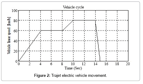 fig2 Hybrid Energy Source Management Composed of a Fuel Cell and Super- Capacitor for an Electric Vehicle