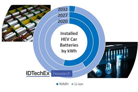 Hybrid Electric Vehicles: A Stay of Execution for NiMH Batteries, Explores IDTechEx